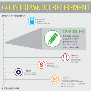 Countdown to retirement - 12 Months