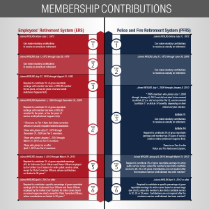 Membership-Contributions_Timeline