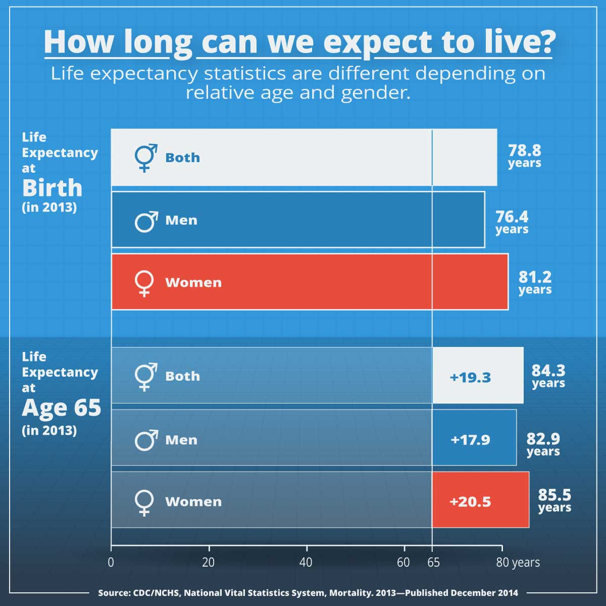 The fund takes into account statistics such as life expectancy relative to age and adjusts accordingly.