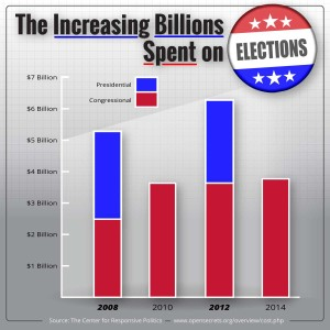 Election-Spending-Trend_2008-2014 Political Disclosure