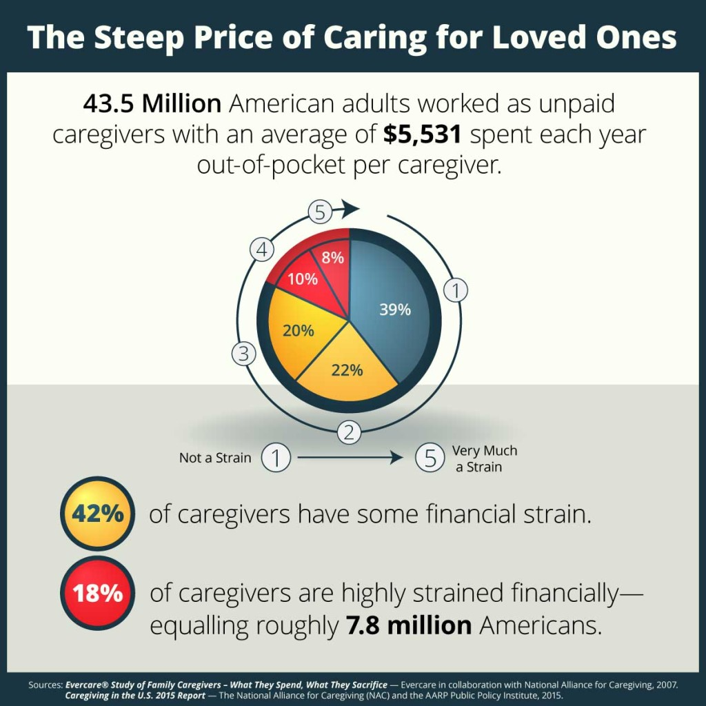Financial-strain-on-caregivers_draft-2