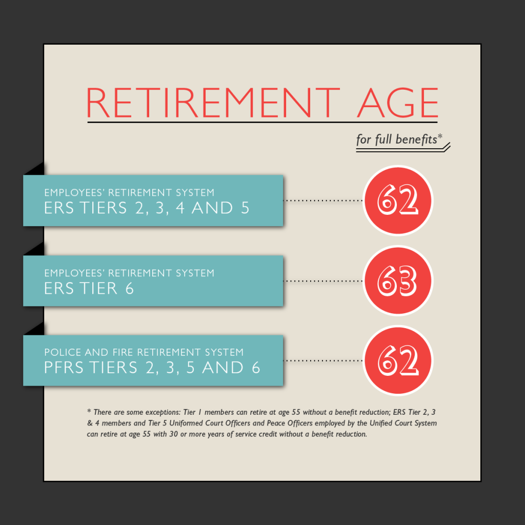 Full_Benefit_Retirement_Age