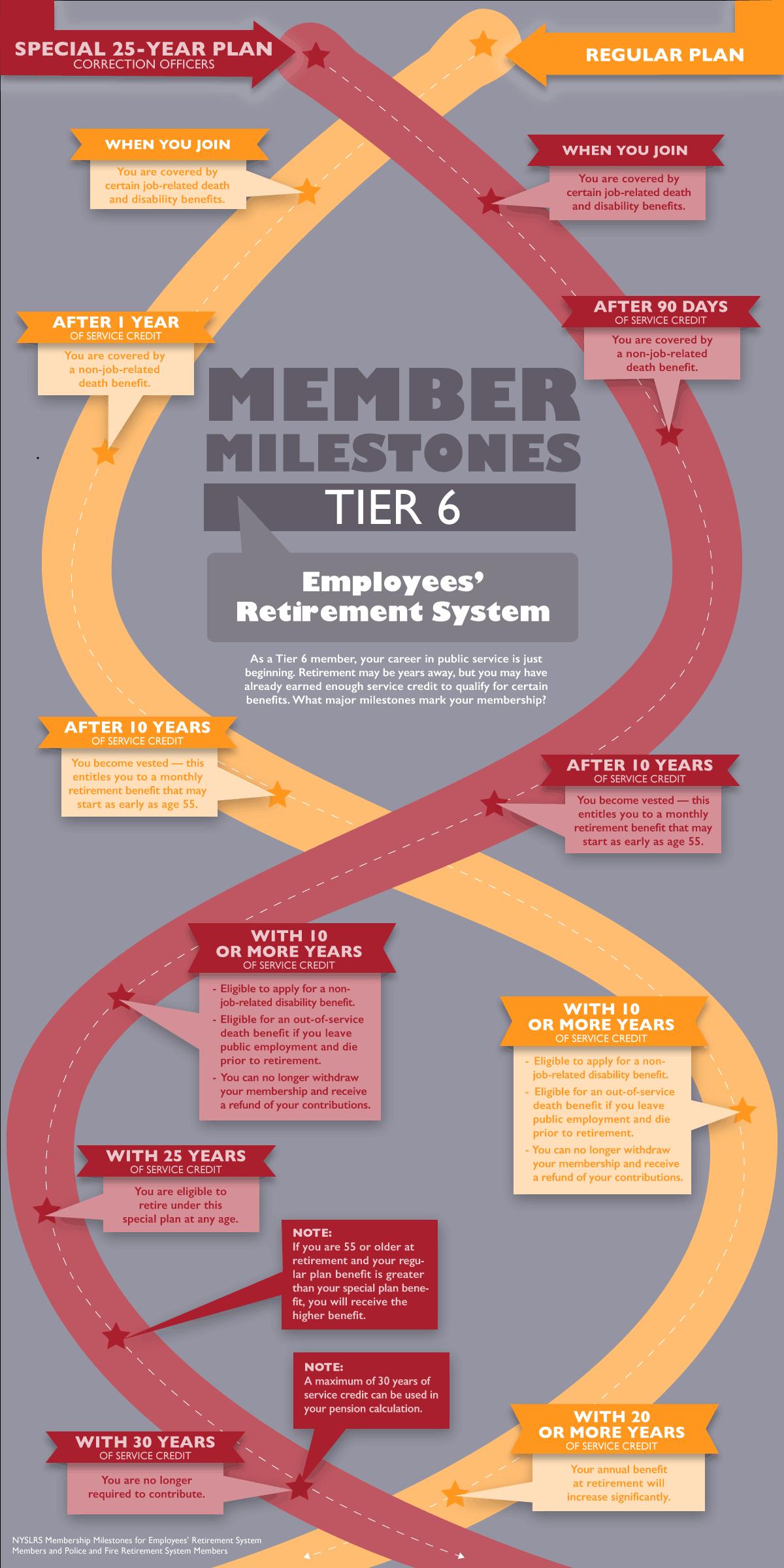 ERS Tier 6 Member Milestones