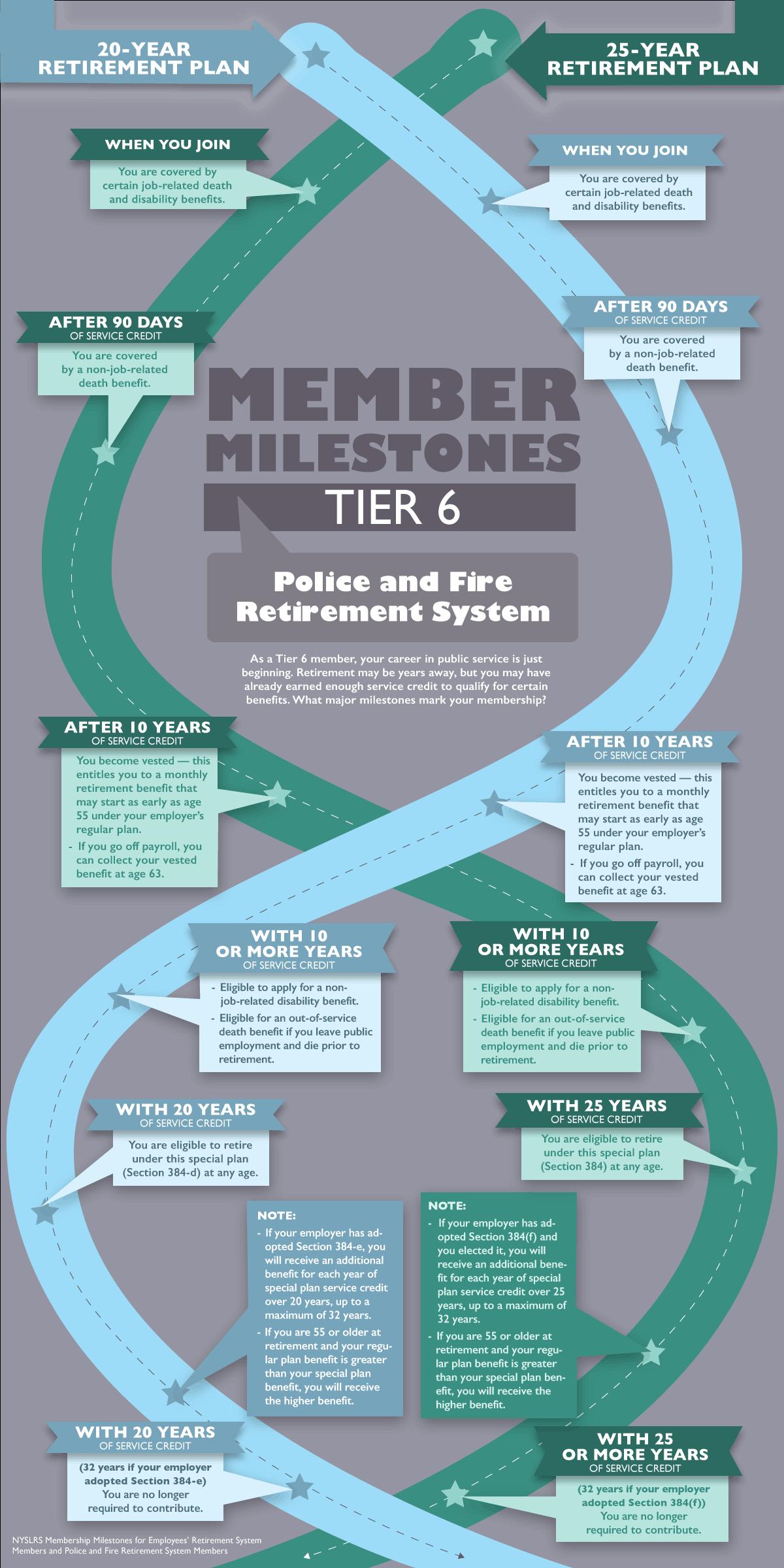 PFRS Tier 6 Member Milestones