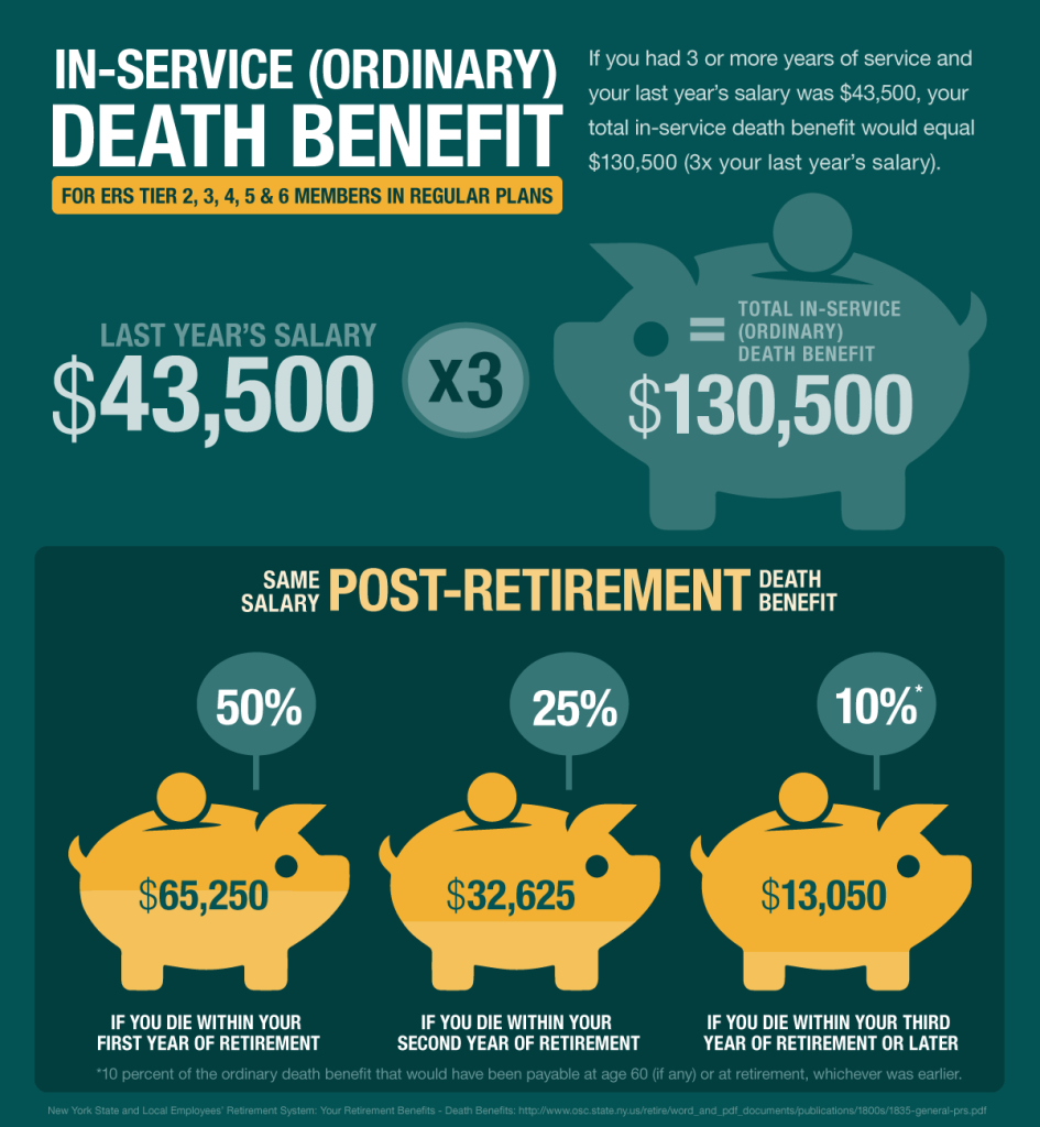 Post Retirement Death Benefits ERS Regular-Plans