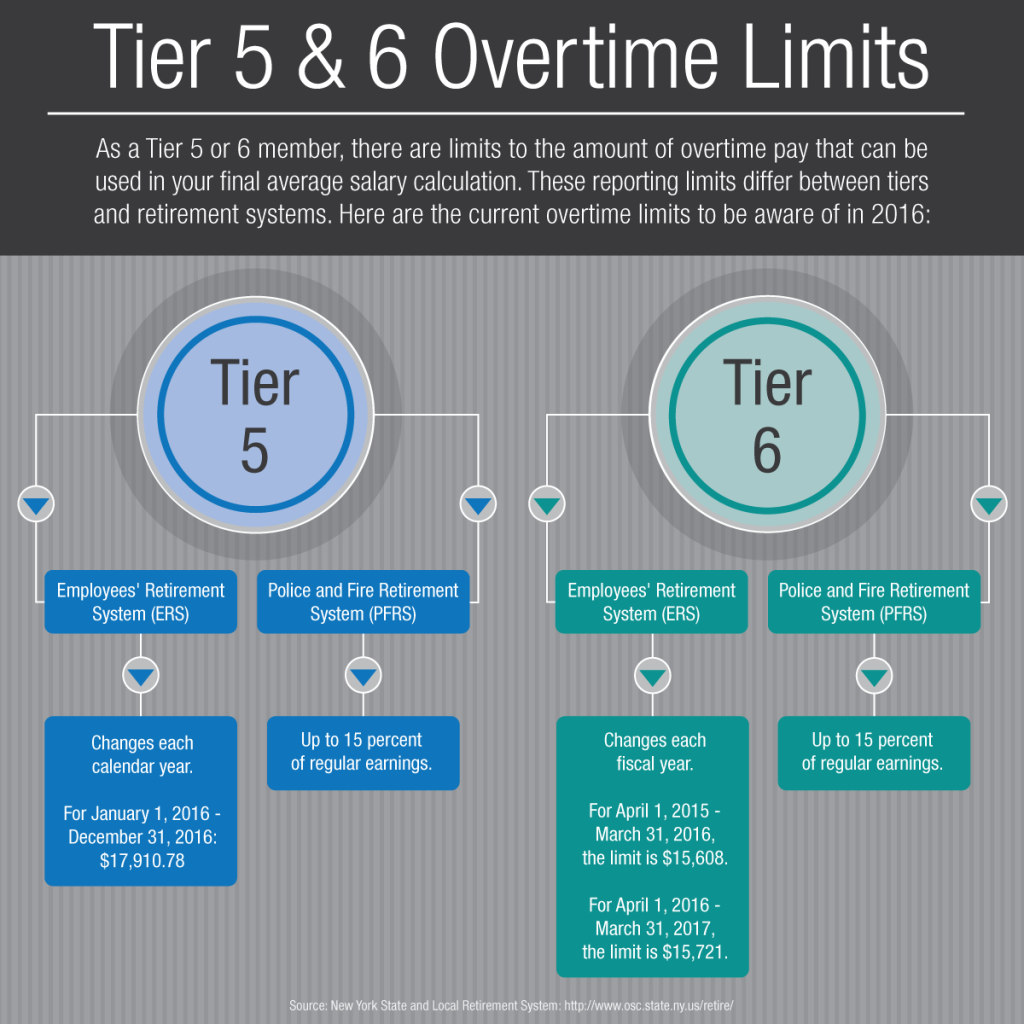 Tier 5 & 6 overtime limits