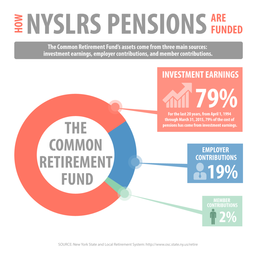 Common Retirement Fund Assets