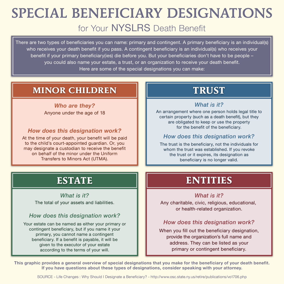how to open a beneficiary account