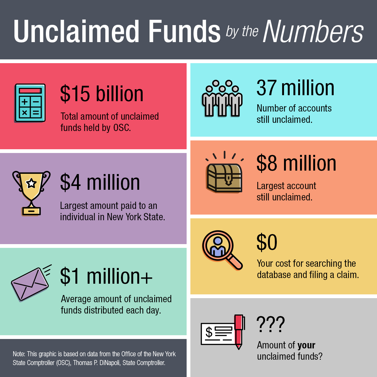 Lost Money — Unclaimed Funds by the Numbers