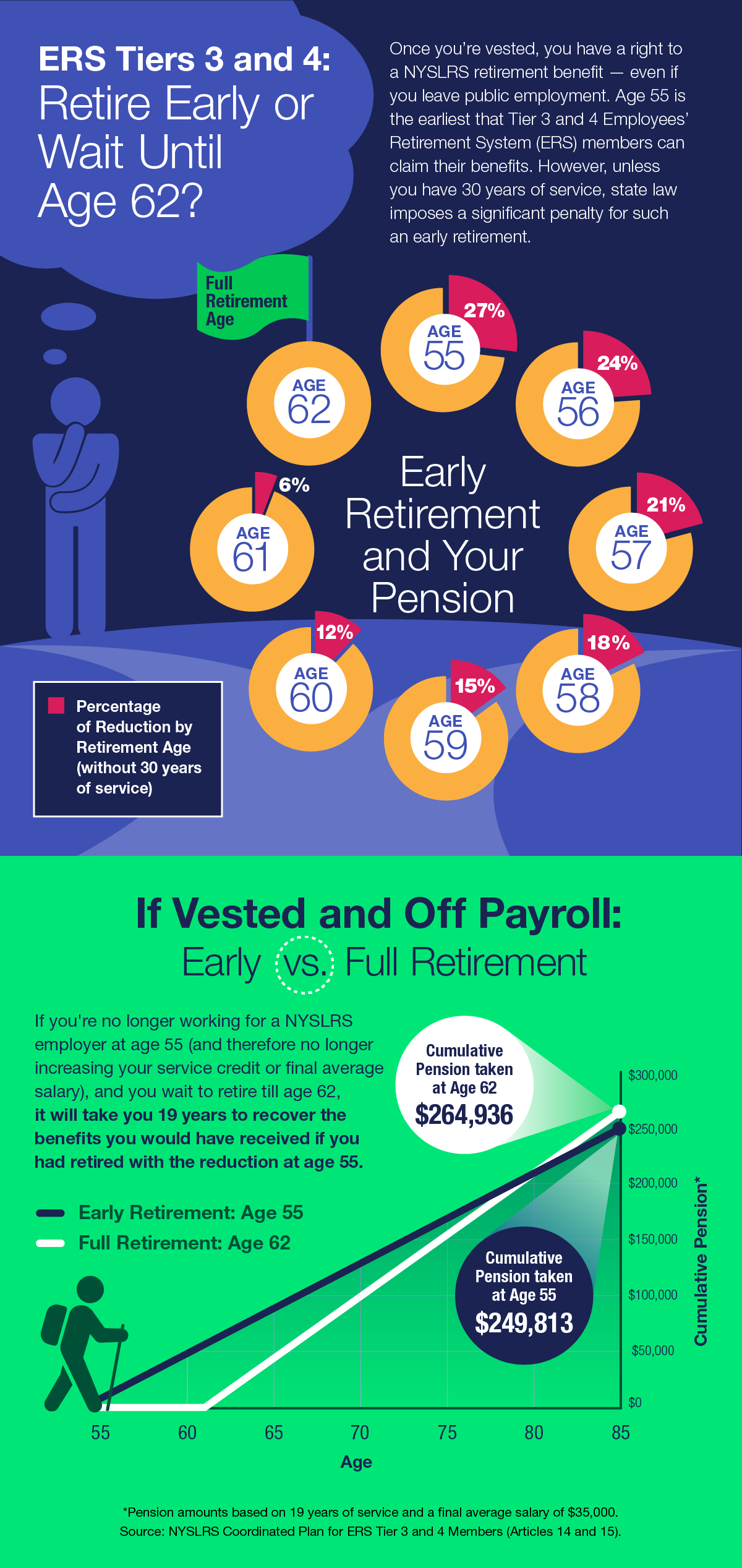 When is the Right Time to Retire?