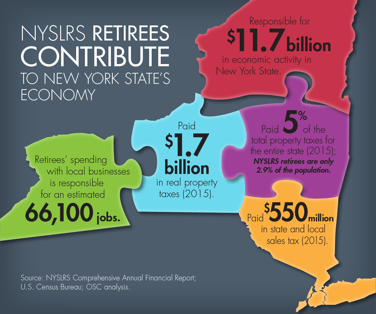 NYSLRS Retirees Contribute infographic