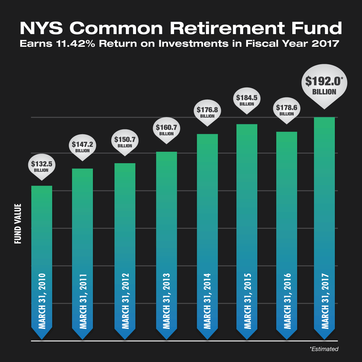 NYS Common Retirement Fund return on investments Fiscal Year 2017