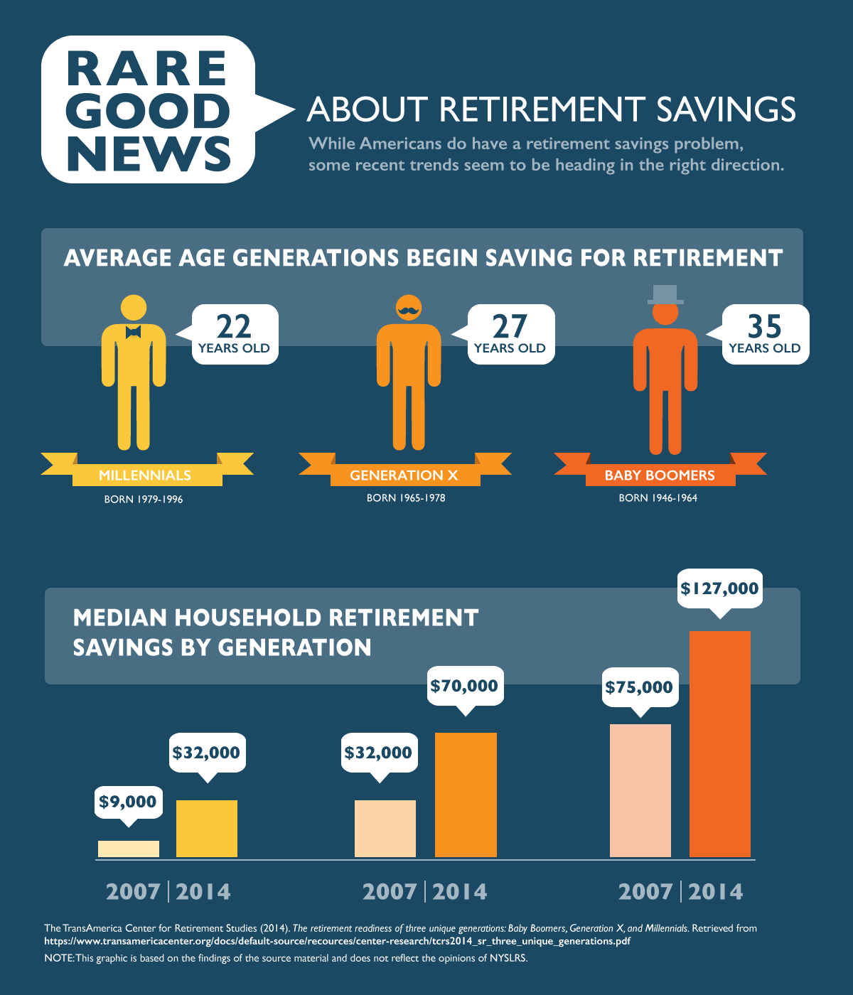 Sunshine on the Retirement Savings Horizon
