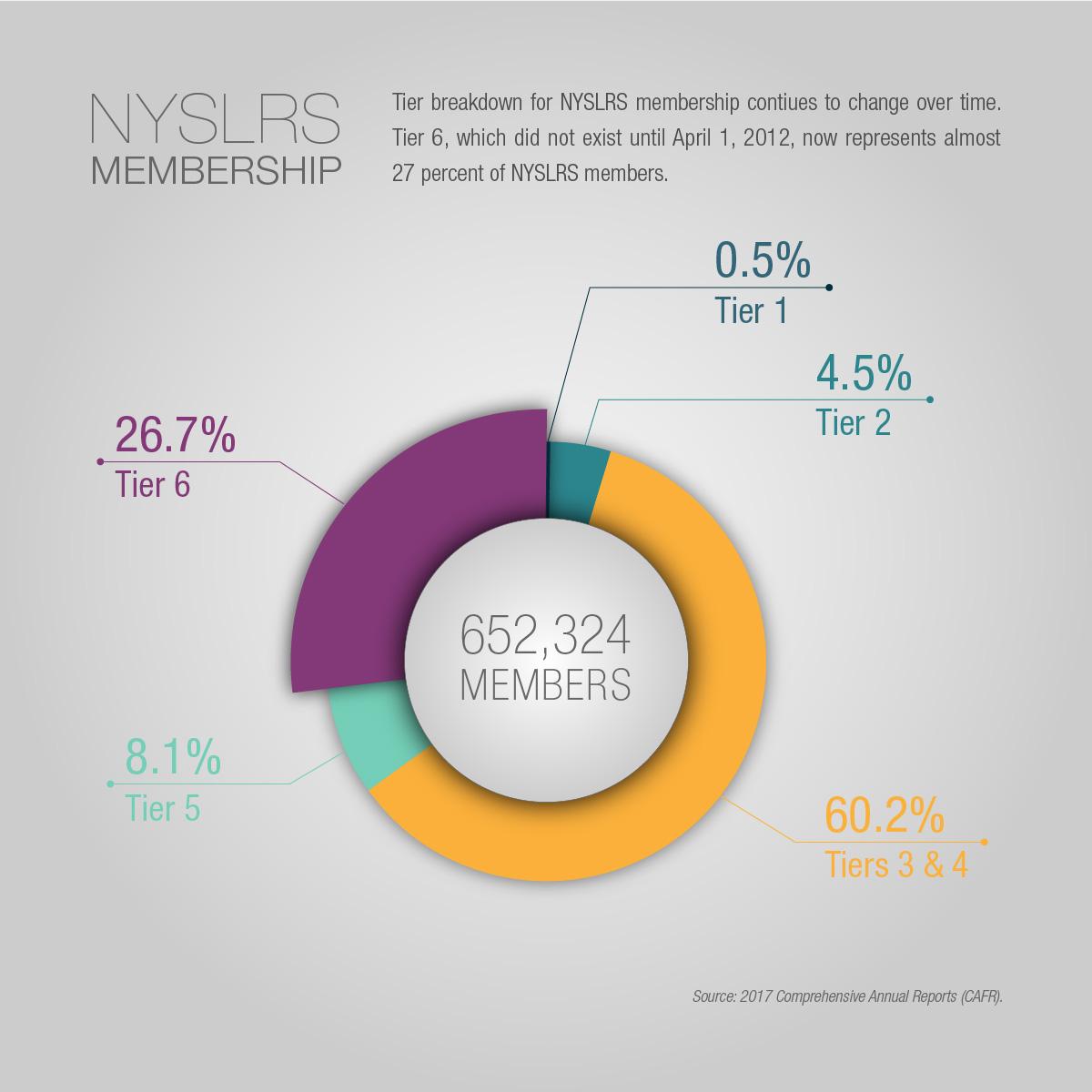 NYSLRS' Membership