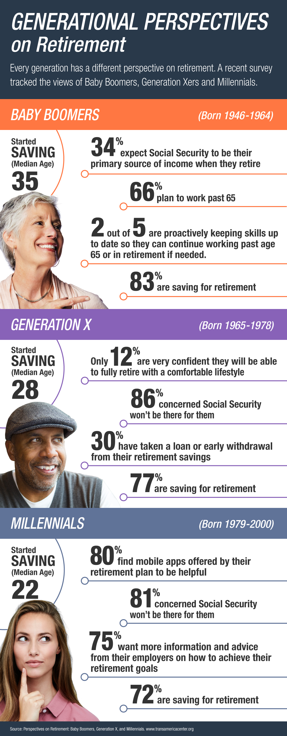 Generational Attitudes on Retirement