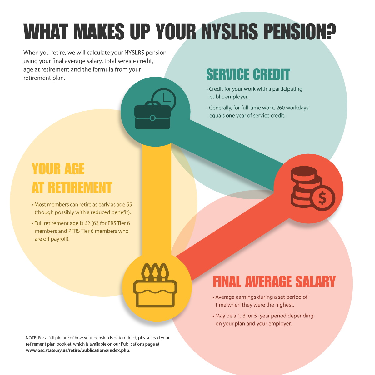 NYSLRS Pension Chart