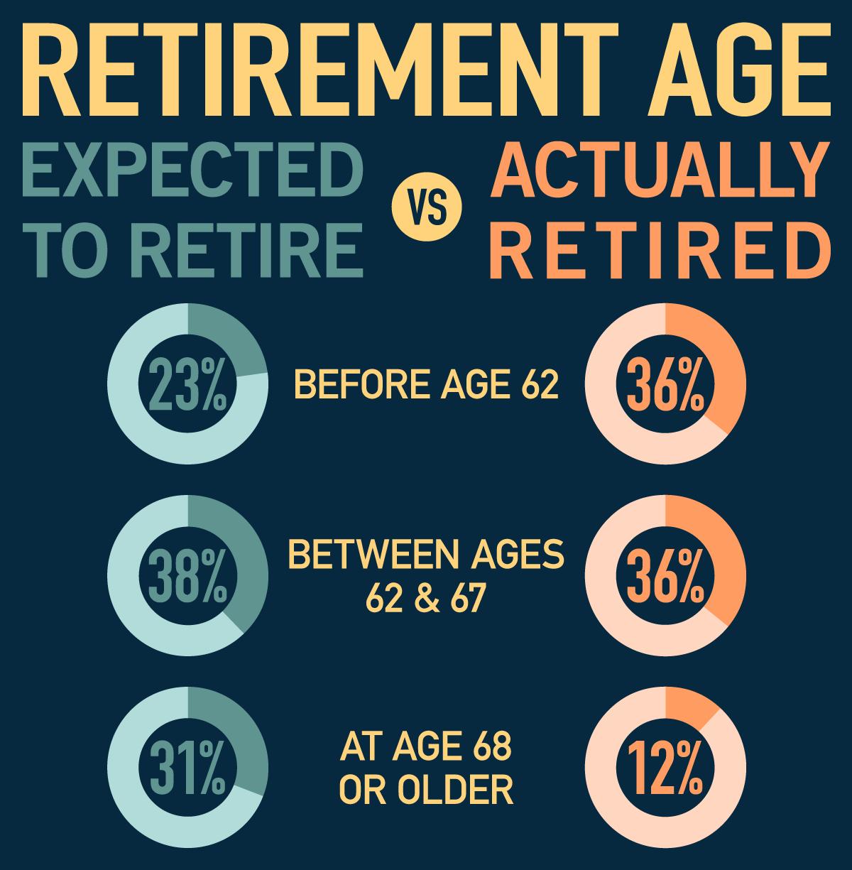 retirement planning vs reality new york retirement news
