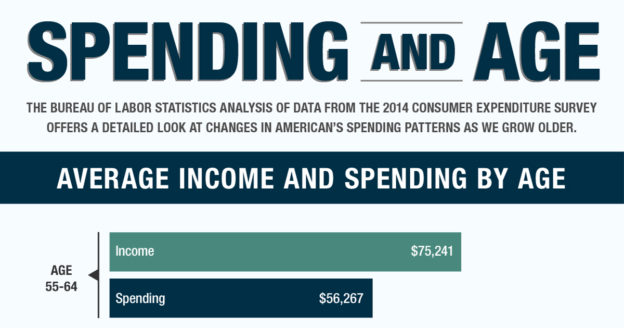 Infographic regarding spending habits