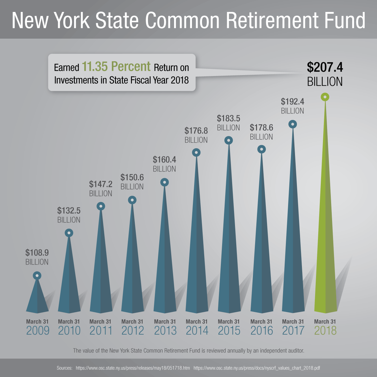 New York State Common Retirement Fund Value