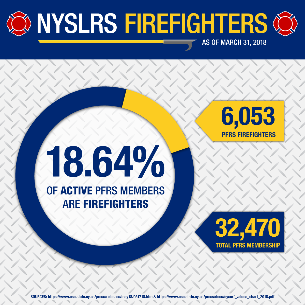 NYSLRS Firefighters data