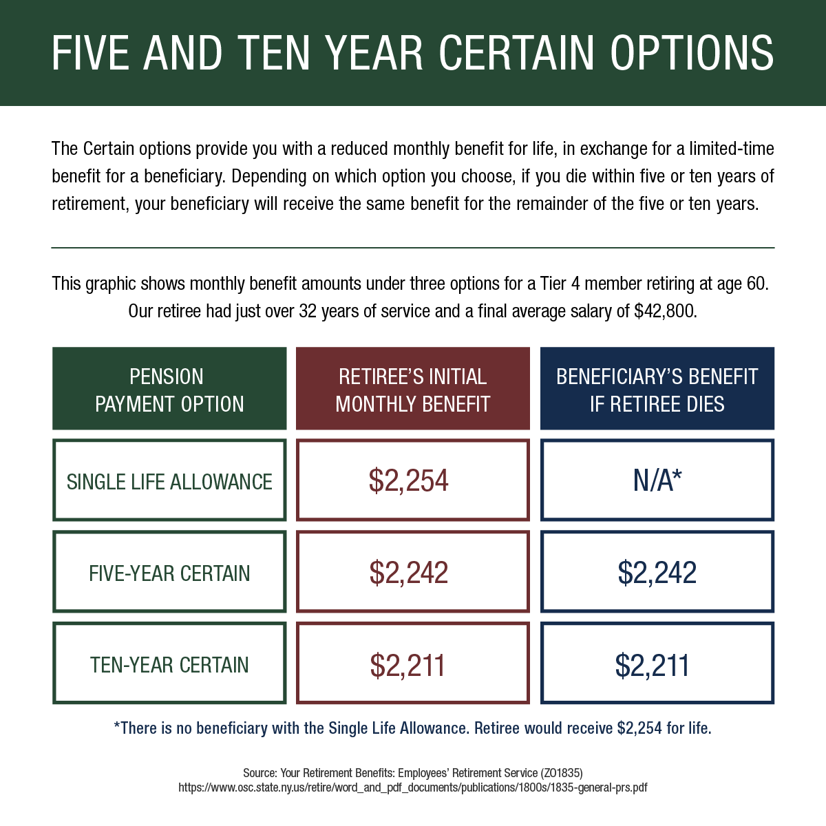 pension payment options