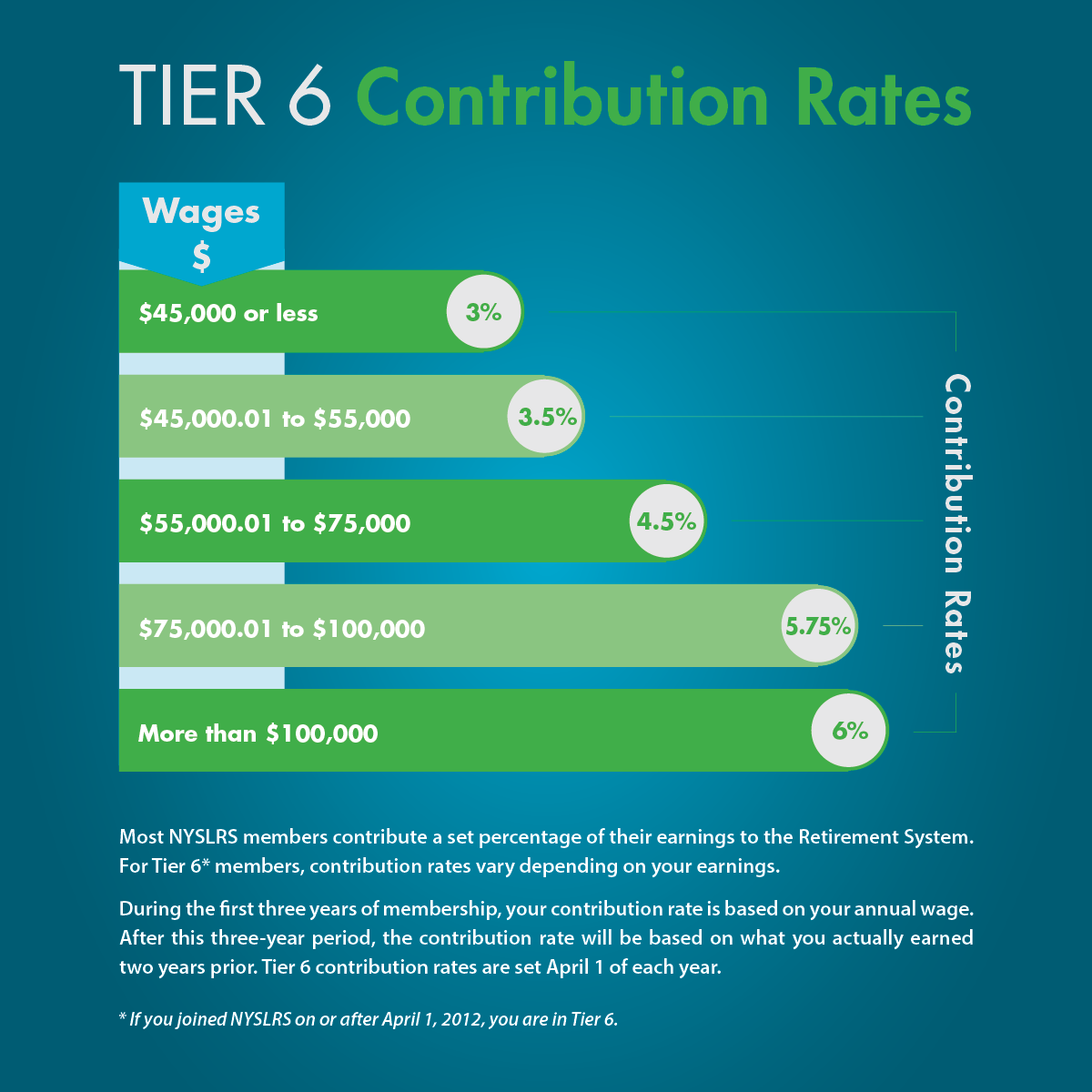 Tier 6 contributions