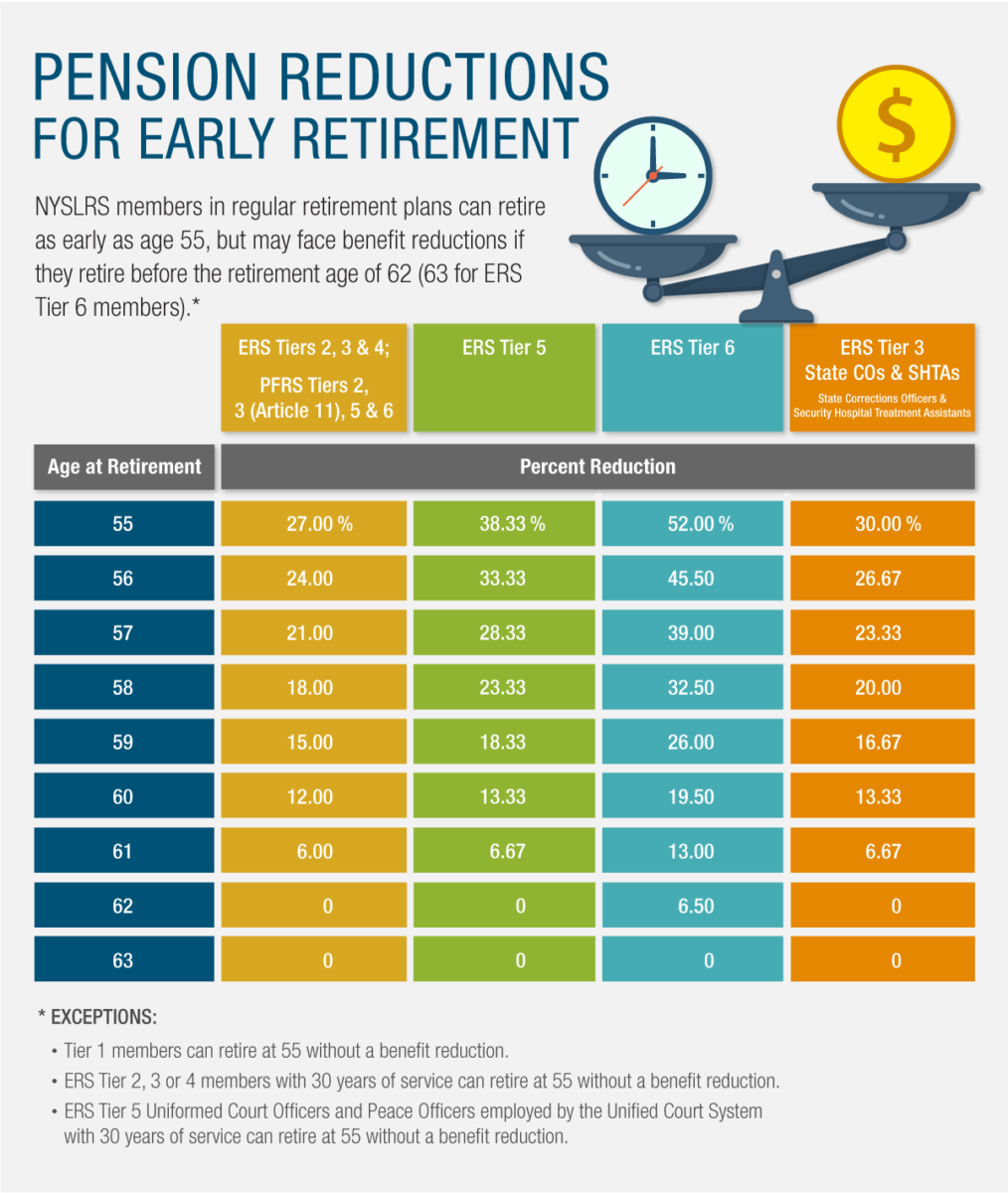 pension reductions based on retirement age
