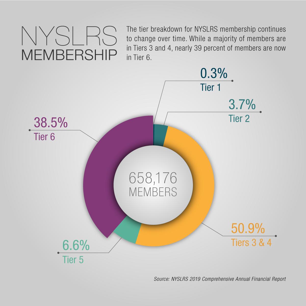 NYSLRS Membership