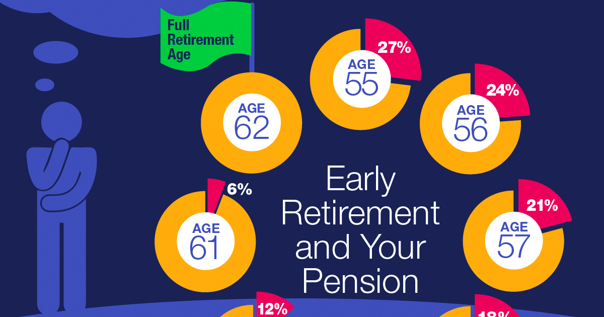 Tier 3 4 Members When Is The Right Time To Retire New York Retirement News