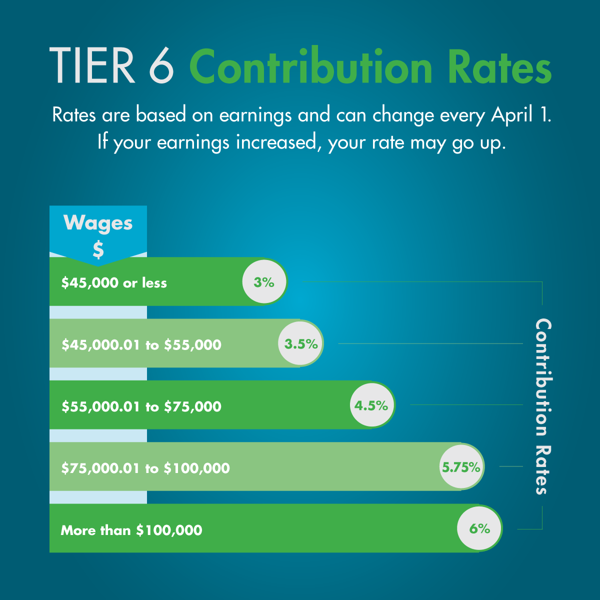Tier 6 contribution rate