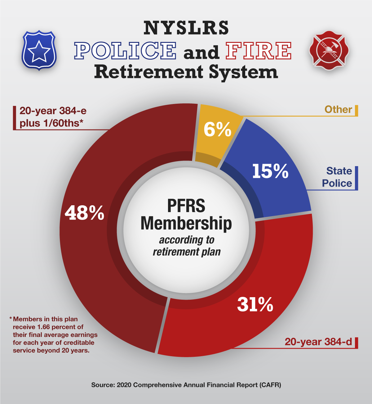 PFRS infographic