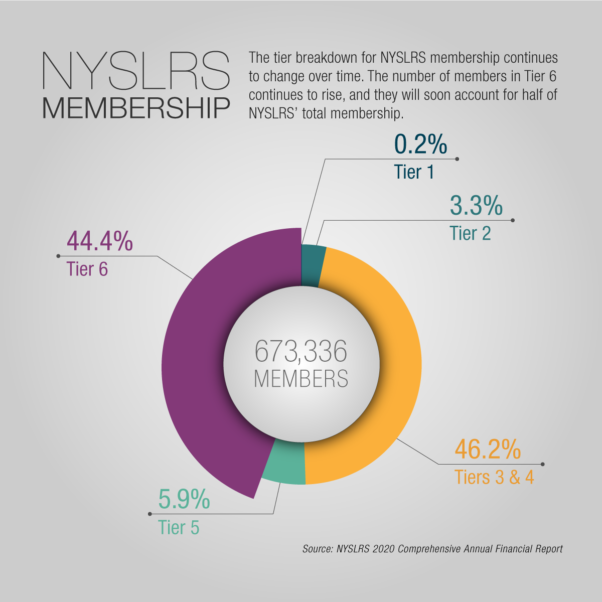 NYSLRS Membership by Tier
