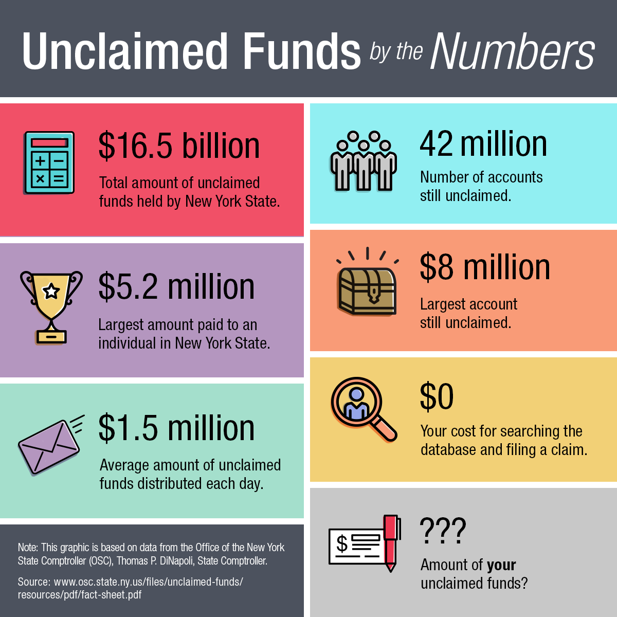 Unclaimed Funds by the Numbers