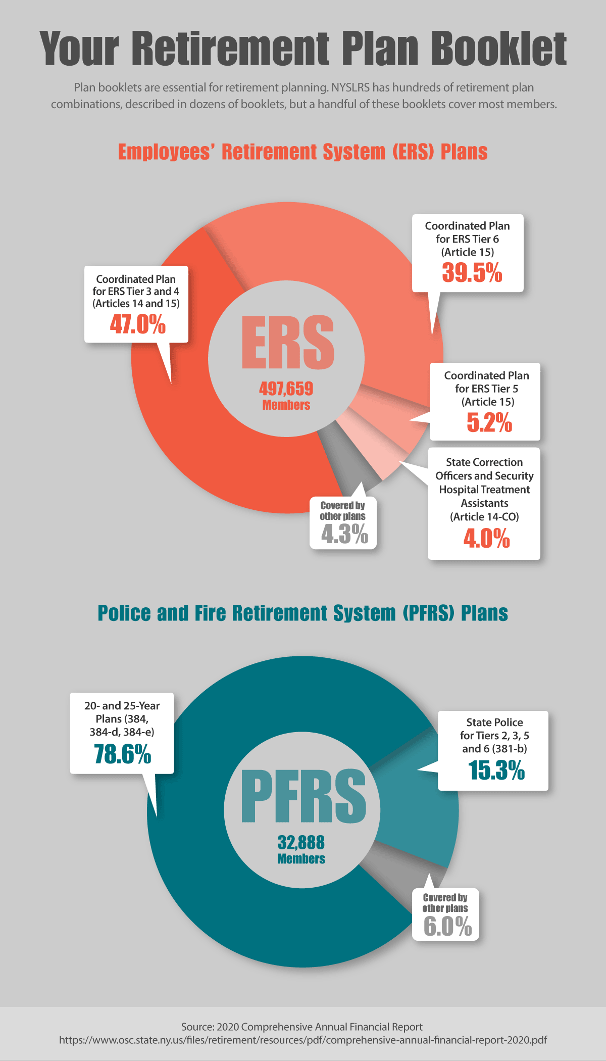 Retirement plan booklet infographic