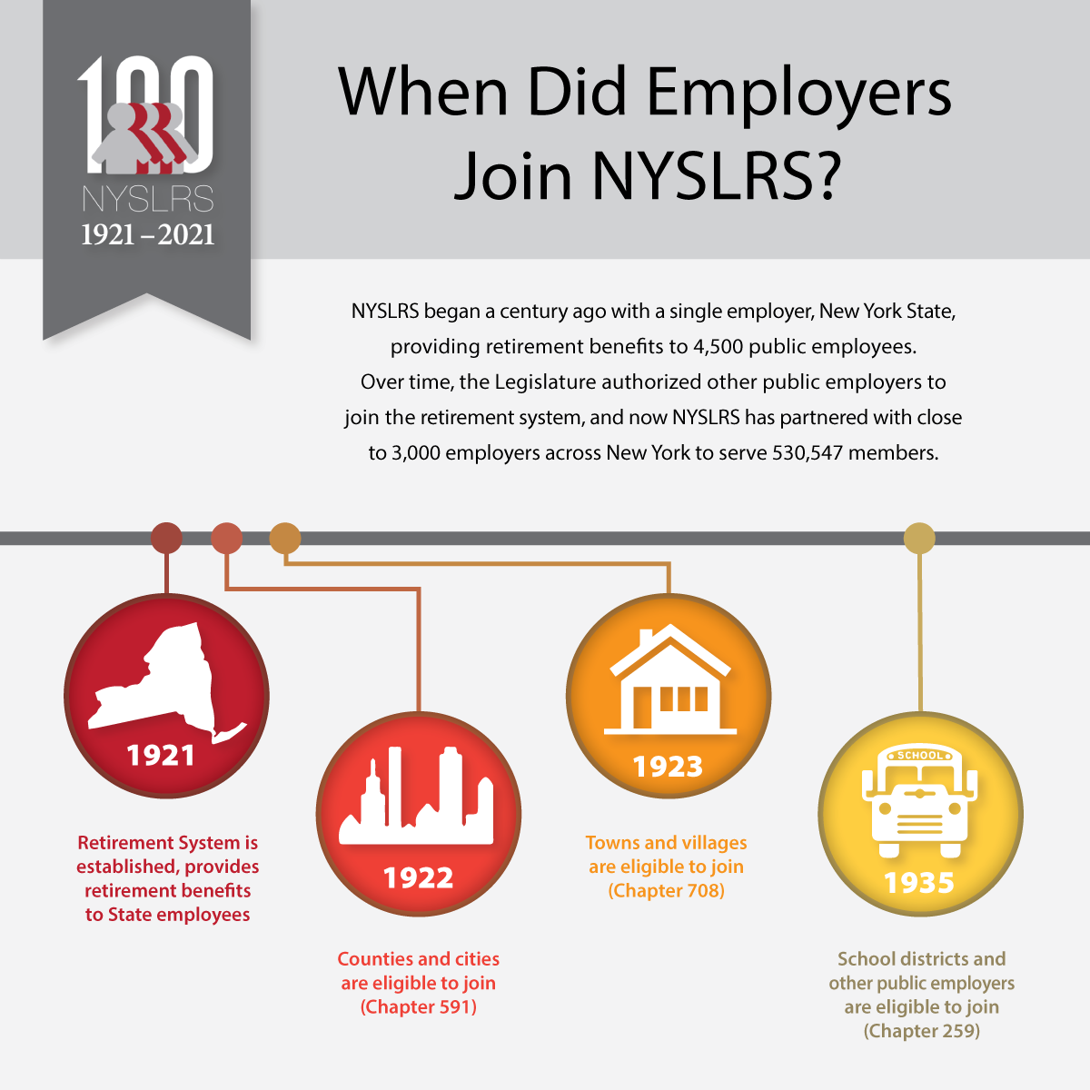 NYSLRS and Public Employers partnership