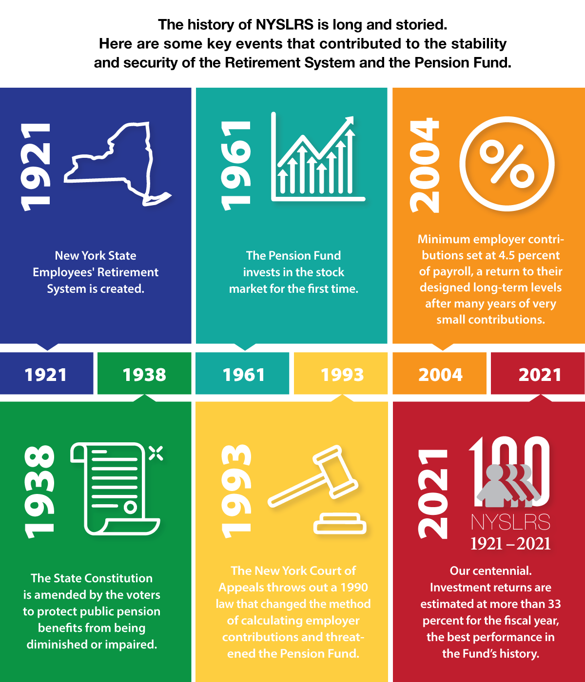 NYSLRS History - key events contributing to the security and stability of the Retirement System and the Fund
