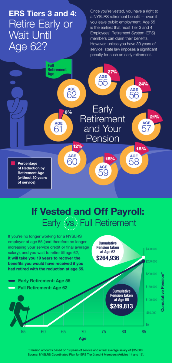 When is the Right Time to Retire infographic