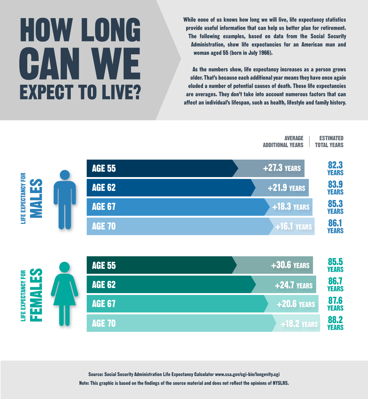 preparing for a long retirement - how long can we expect to live