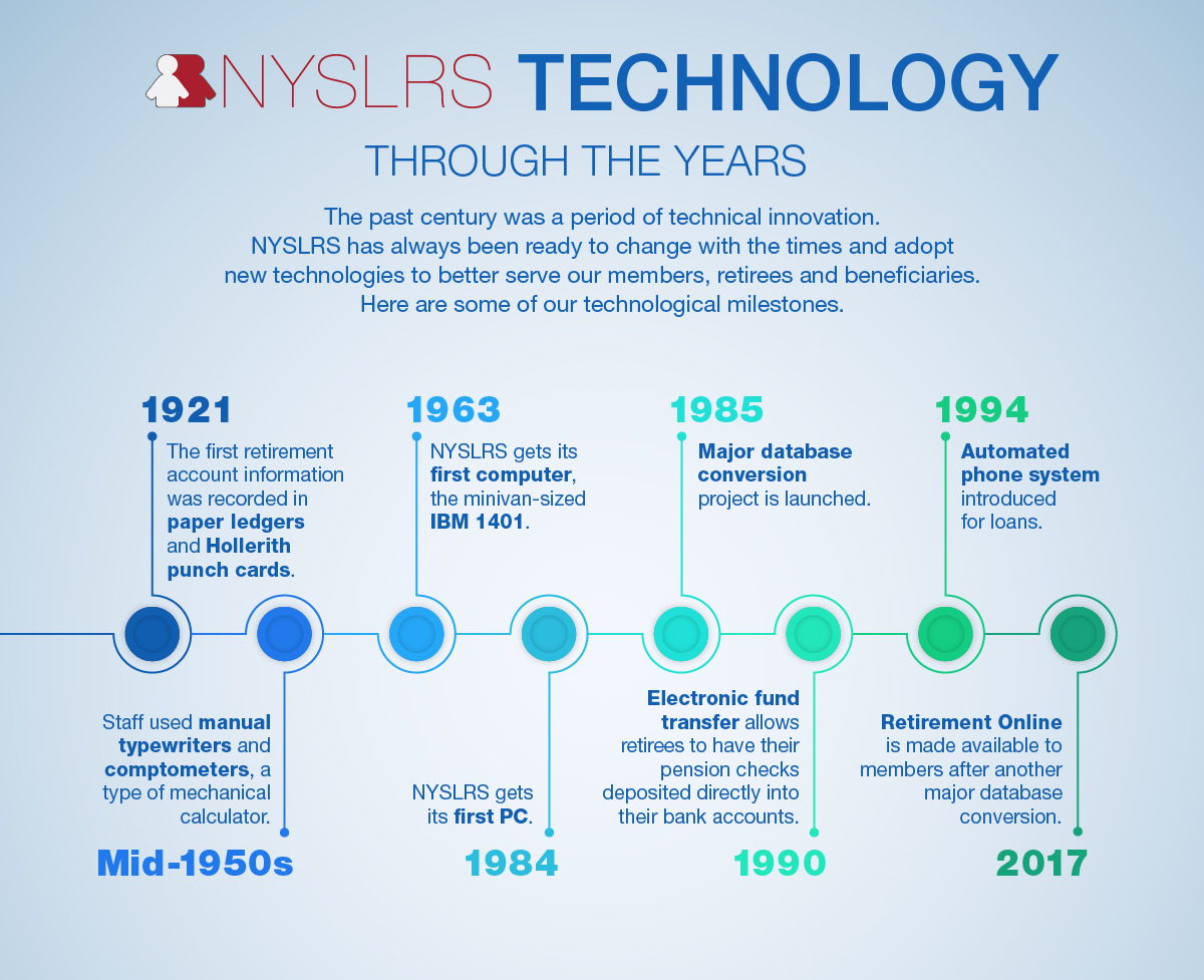 NYSLRS technology through the years