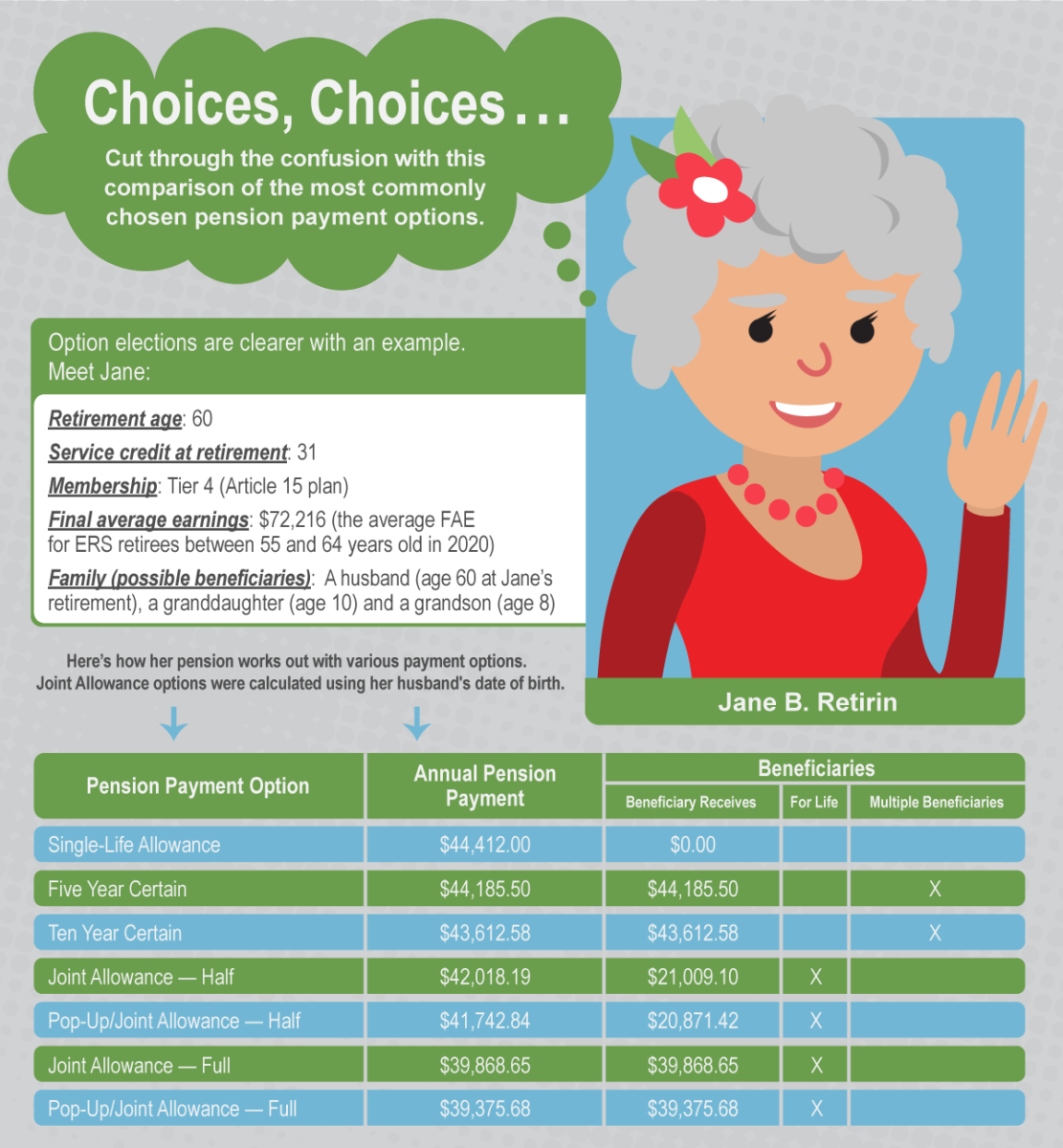 Pension Payment Option Example